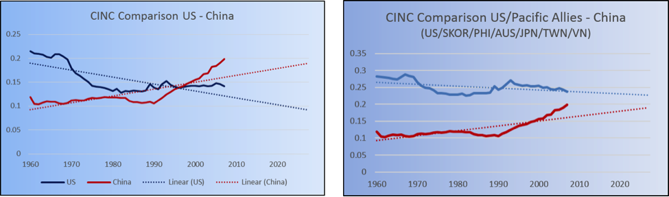 Composite Index of National Capability