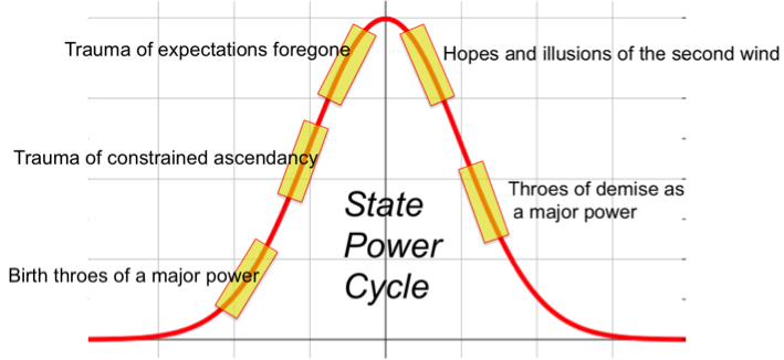 power cycle theory