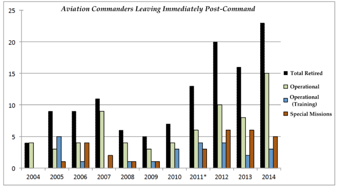 Figure 1. Number of Aviation Post-command Commanders leaving Naval Service immediately following command tour.5
