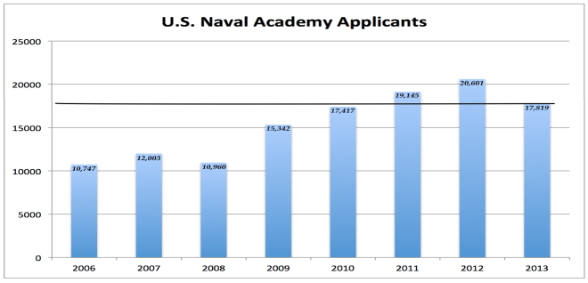 Figure 2. Number of applications for admission to the U.S. Naval Academy (2006 – 2013).8
