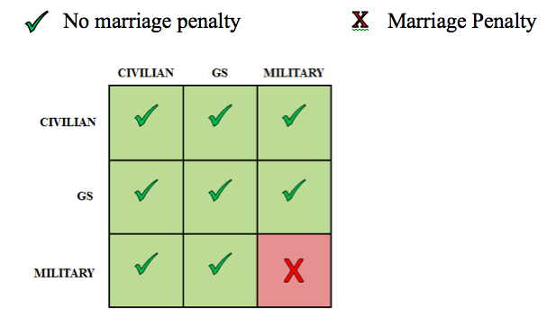Marriage Penalty Comparison