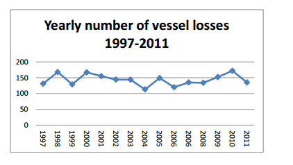 Yearly Number of Vessel Losses from 1997-2011